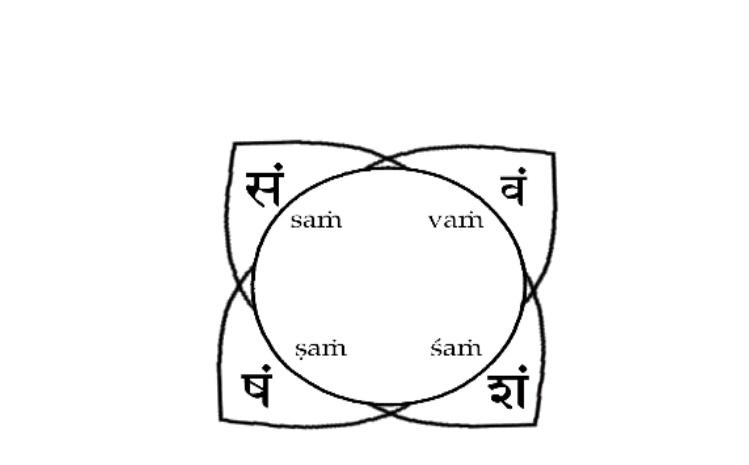 Muladhar chakra