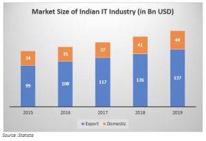 आईटी उद्योग बदल रहा है भारत की तस्वीर